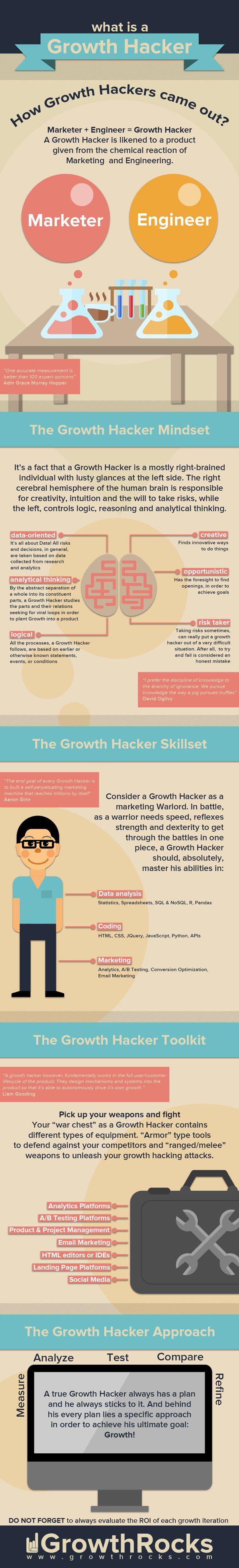 Todd Lohenry growth hacker